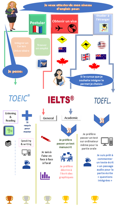 Toefl to ielts conversion table