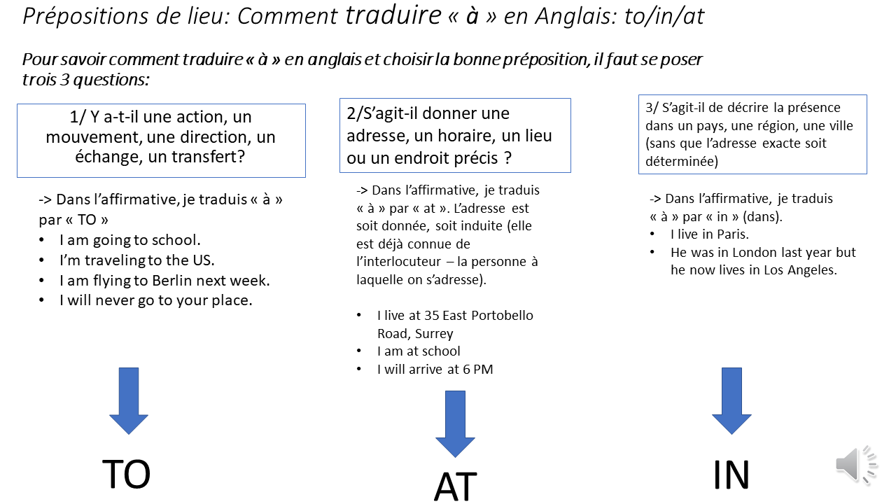 In To At Comment Traduire La Preposition A En Anglais Tous Droits Reserves C