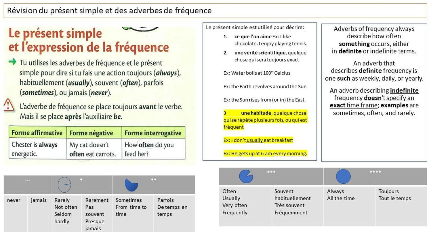 Le Present Simple Et L Expression De La Frequence En Anglais Tous Droits Reserves C